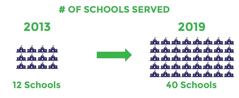 # of Schools Served